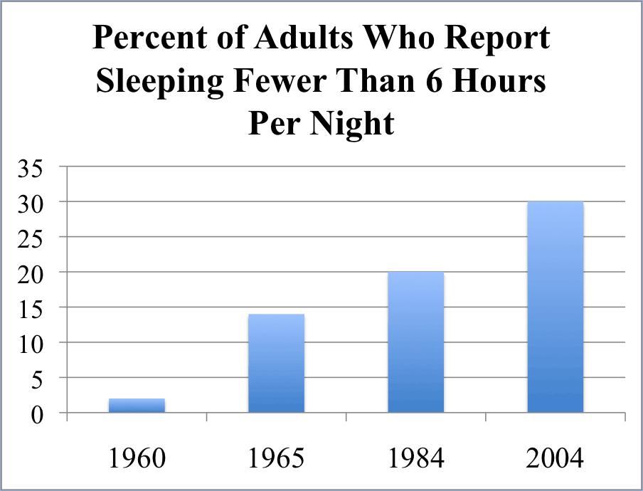 Chat showing increasing rate of poor sleep
